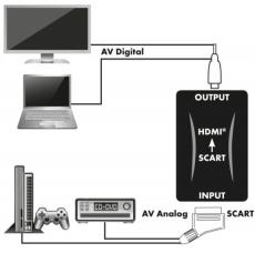 SCART-HDMI-Konverter mit Netzgerät